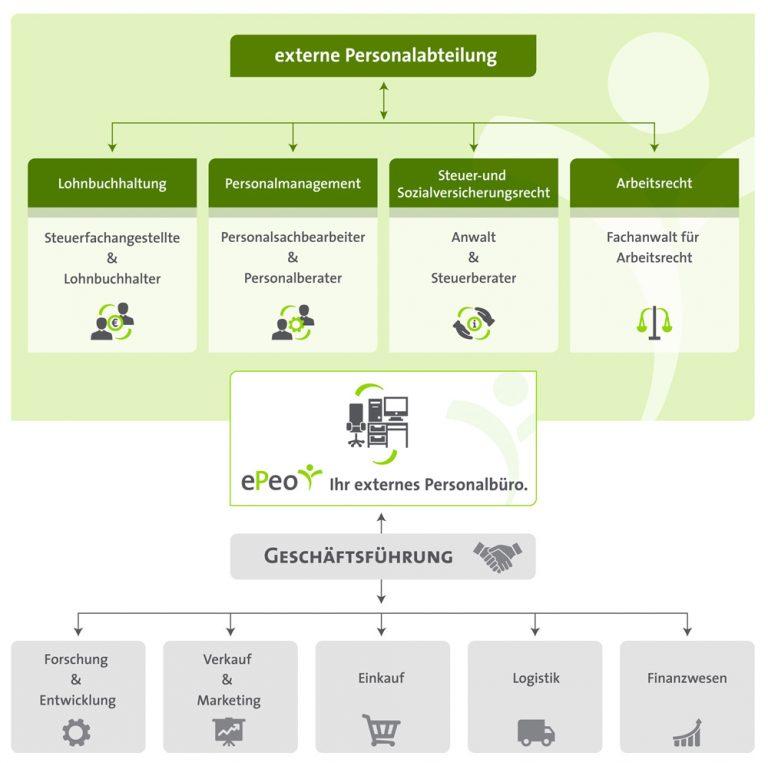Organigramm ePeo
